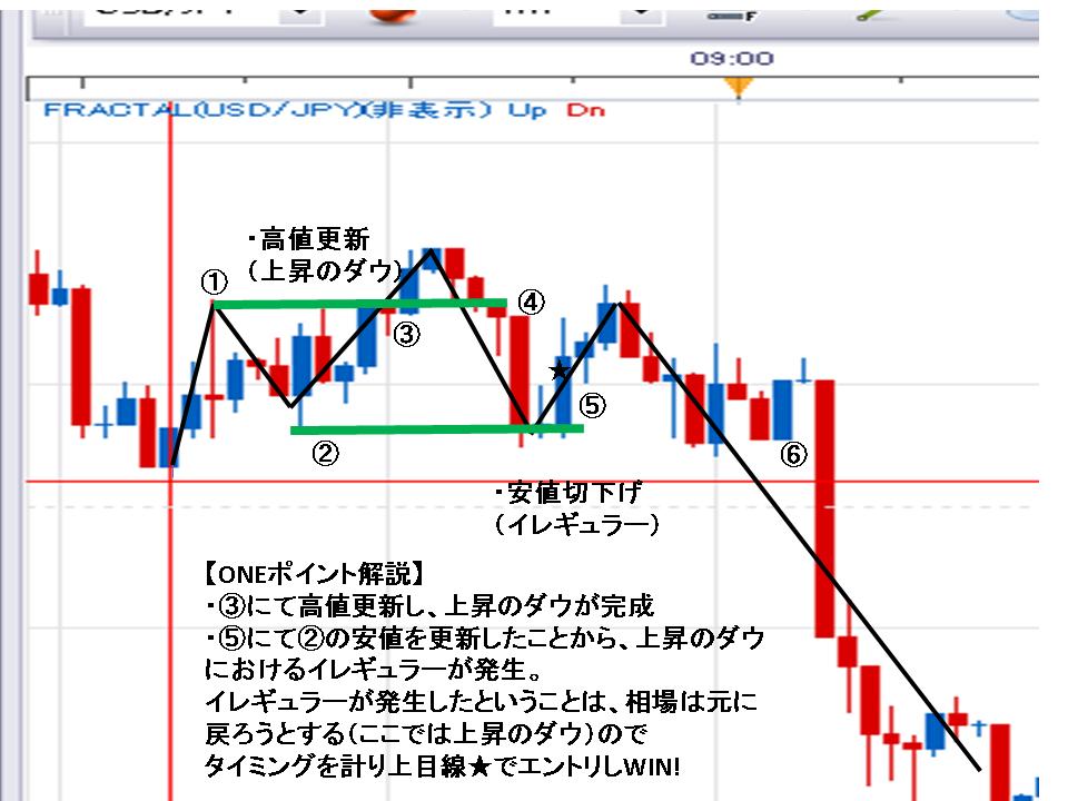 バイナリ(USD/JPY)【3月12日 2勝0敗できた理由にはワケがある!!】徹底的に相場を分析しています。