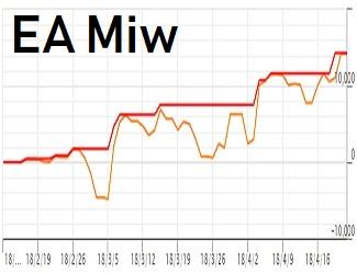 EA「Miw」 収益が伸びています。PF:3.57