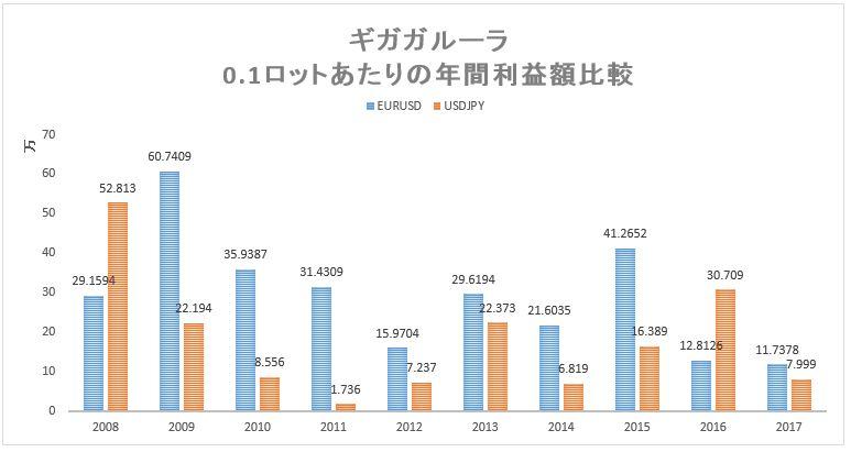 ギガガルーラ EURUSD、USDJPYの年別損益比較