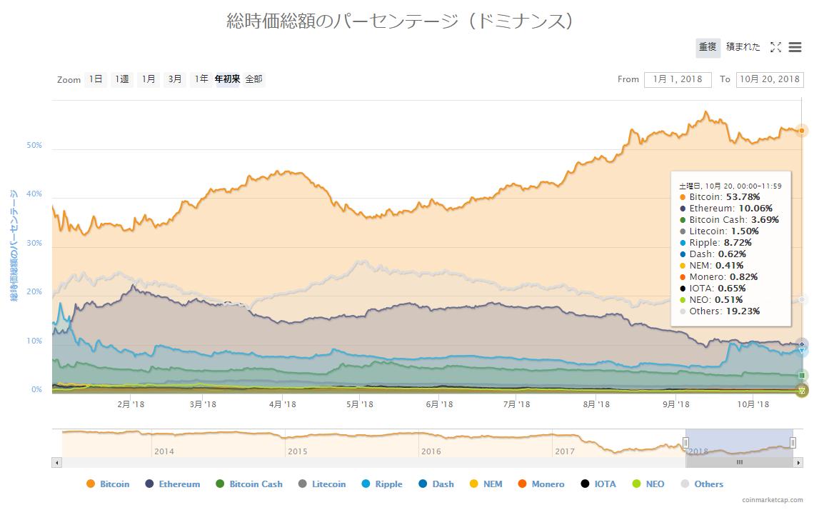 【仮想通貨】王道テクニカルでシンプル分析!