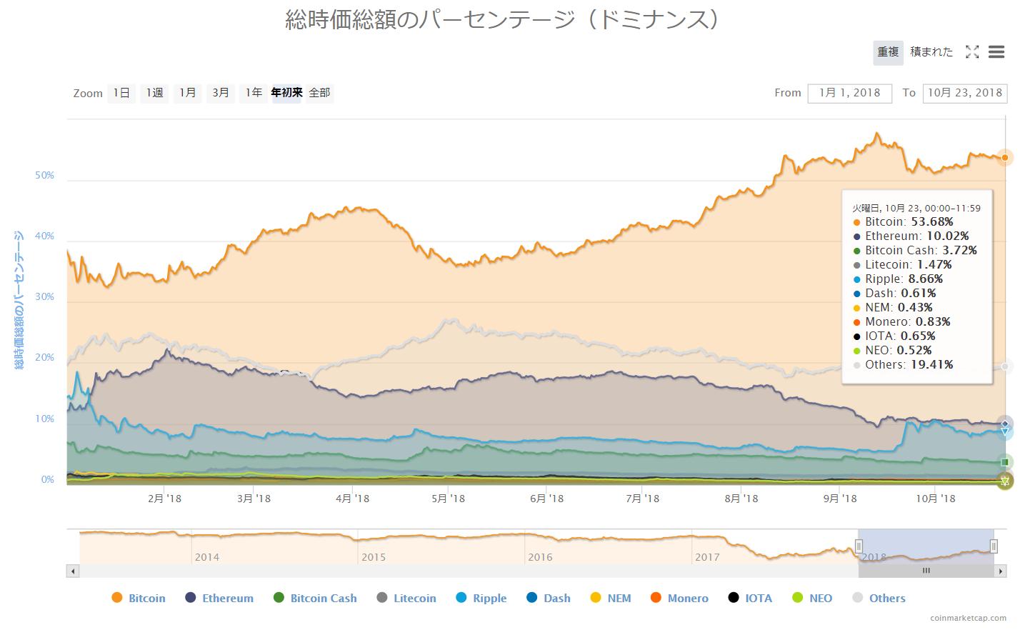 coinmarketcap:ドミナンス定点観測_ほぼ横ばい