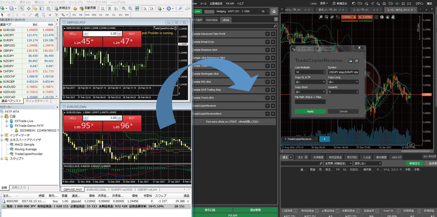 MT4の取引をコピーすることでcTraderで取引することが可能です。