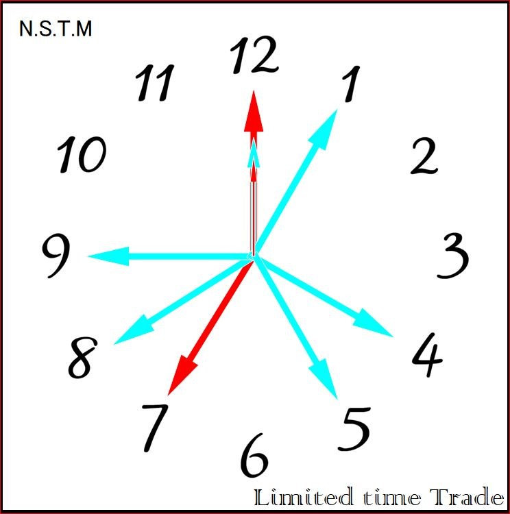 N.S.T.M  Limited time trade