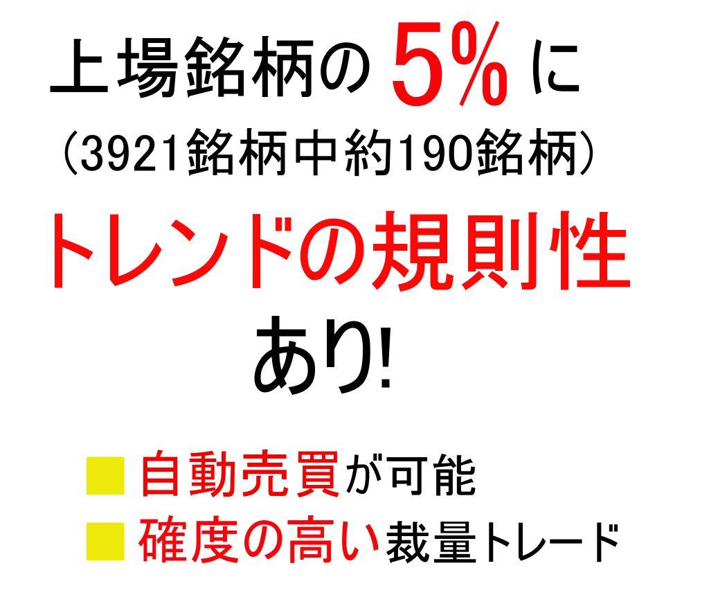 一部上場マーケット丸ごと最適化(内260銘柄)