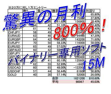 最高月利、驚異の800%超え‼全通貨対応バイナリーソフト!