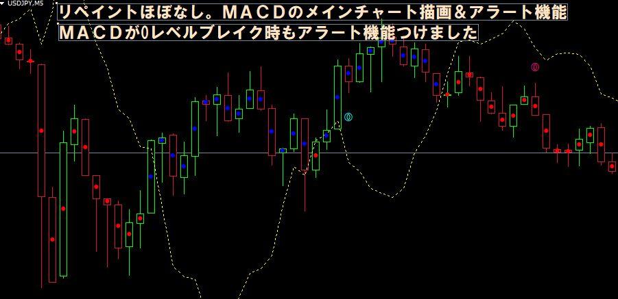 MACDのメインチャート描写システム