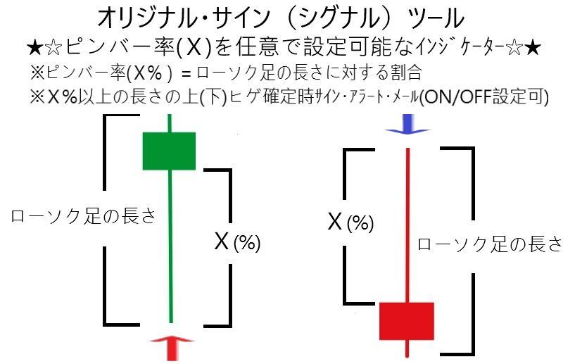 ピンバー率任意設定可能シグナルツール P.P.S