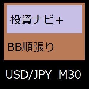 素材から厳選したドル円30分の順張りEA