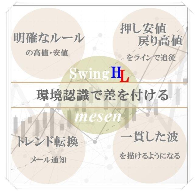 MT4インジケーター【mesen】高値と戻り高値・安値と押し安値・明確なトレンド転換点を表示する