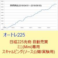 日経225先物 自動売買 ミニ(Mini)専用スキャルピング(ソース公開/実験用)