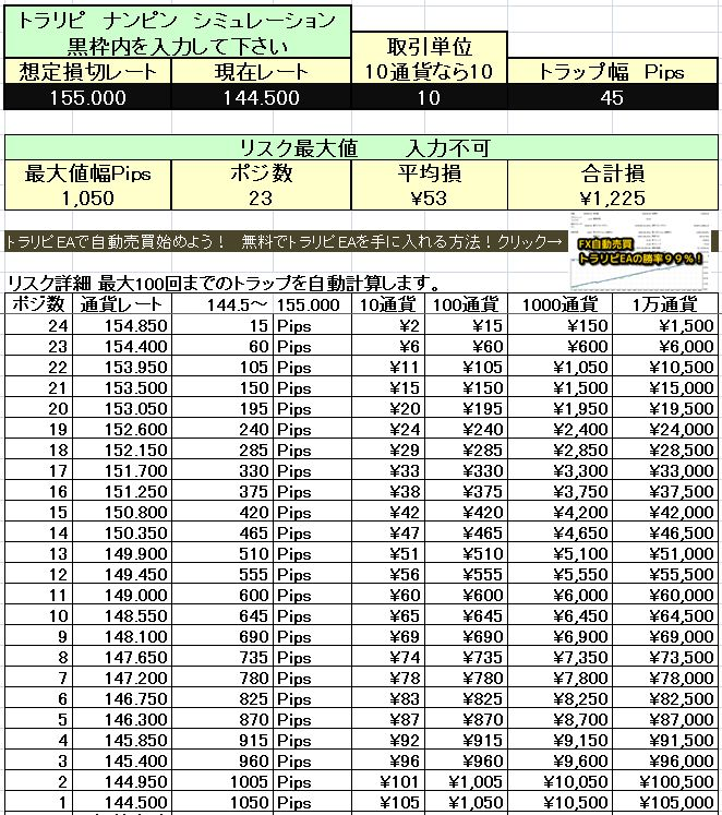 FXトラリピ&ナンピンシミュレーターの表計算