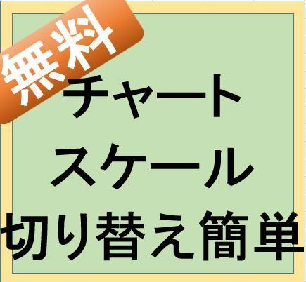 MT4チャートスケール切替簡単インジ