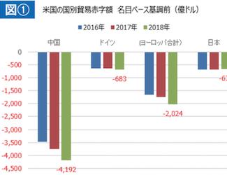 どうなるのか?米国の強硬な通商政策、中国と欧州の成長減速 英国のEU離脱の混乱[太田二郎]