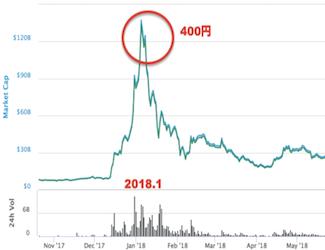 仮想通貨通信|2019年の仮想通貨リップルの展望と価格予想[オオヒラ]