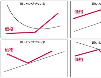 マックス岩本さんに聞く初心者でも理解しやすい移動平均線の神髄|第2回 グランビルの法則を教えてください
