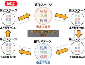 インベスター俳優廣瀨瞬の押忍!チャート部 第4章 大循環の謎に迫る