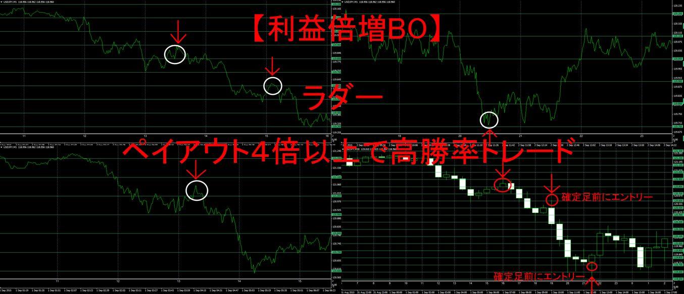 【利益倍増BO】ラダー ペイアウト4倍以上で高勝率トレード