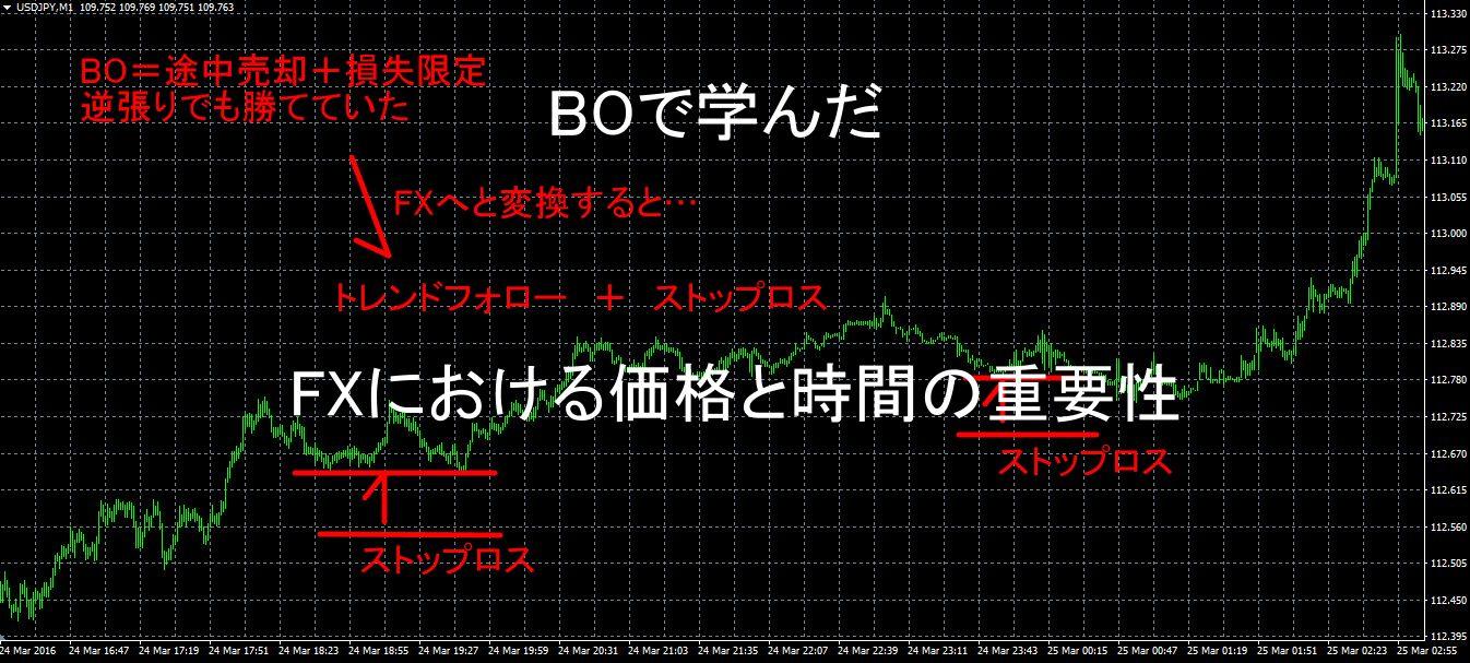 BOで学んだ FXにおける価格と時間の重要性