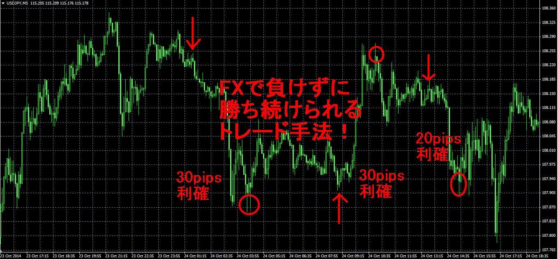 FXで負けずに勝っていく方法