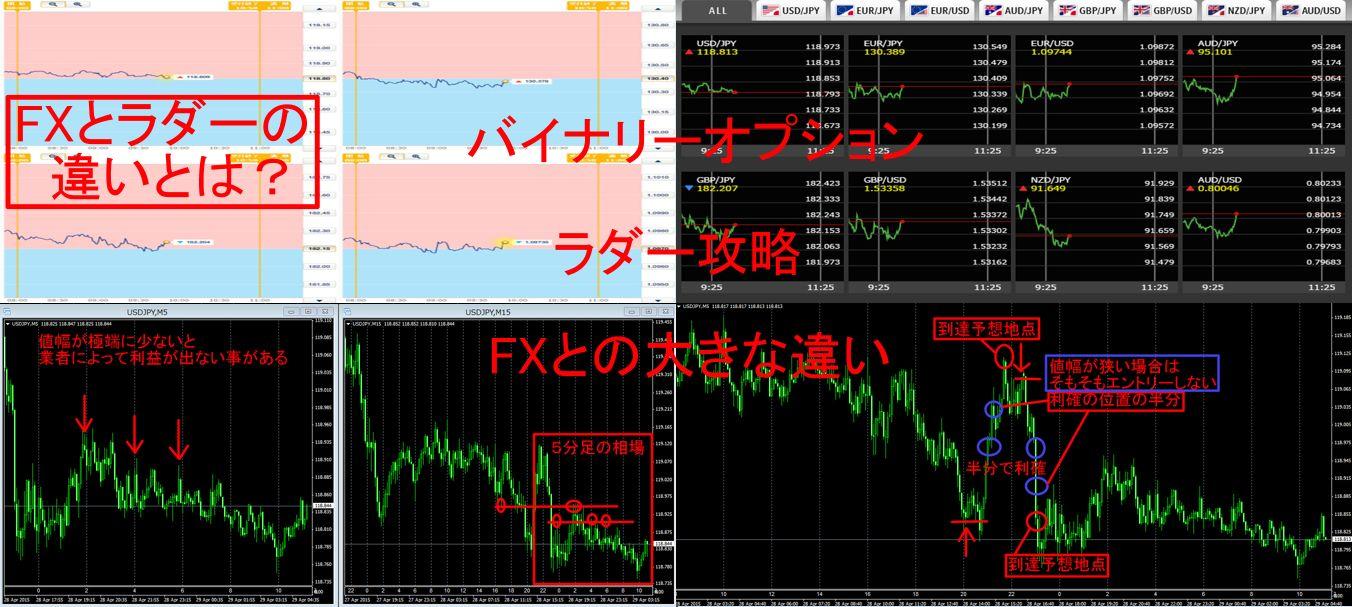 BOラダー攻略 FXとの大きな違い
