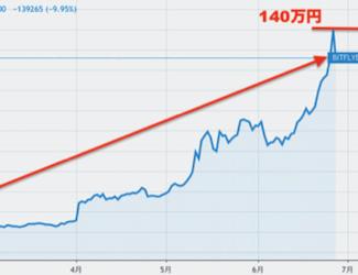 仮想通貨通信|これから仮想通貨投資を始める方へ~運用のアドバイス~[オオヒラ]