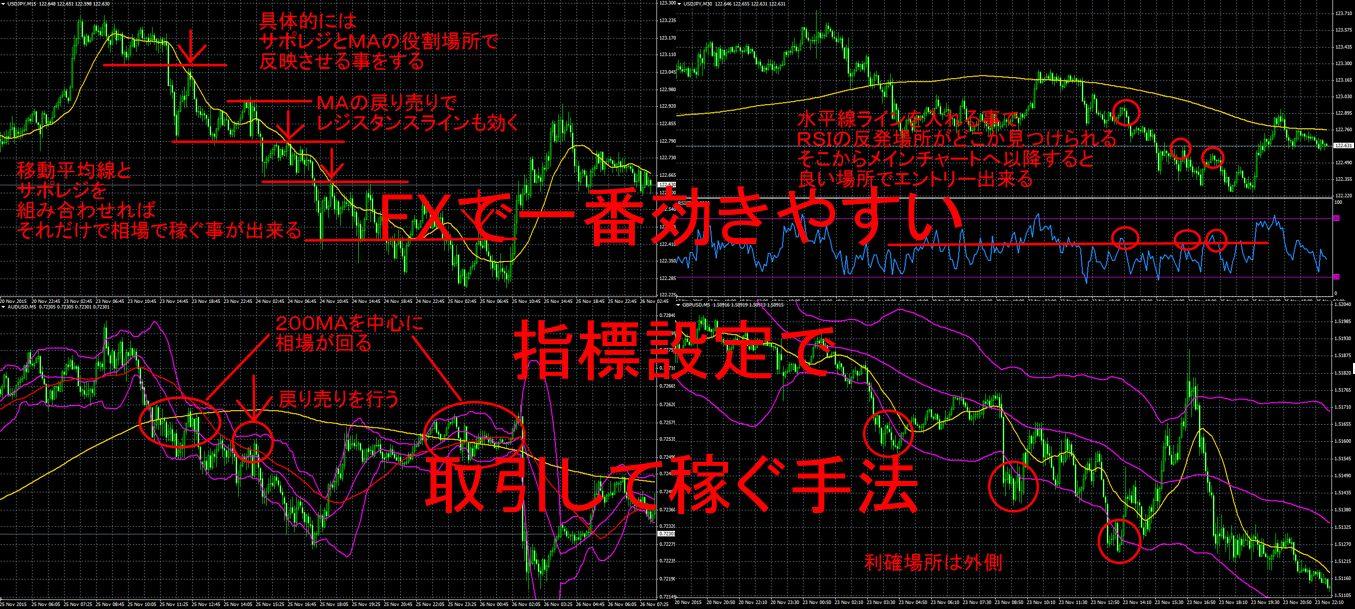 FXで一番効きやすい指標設定で取引して稼ぐ手法