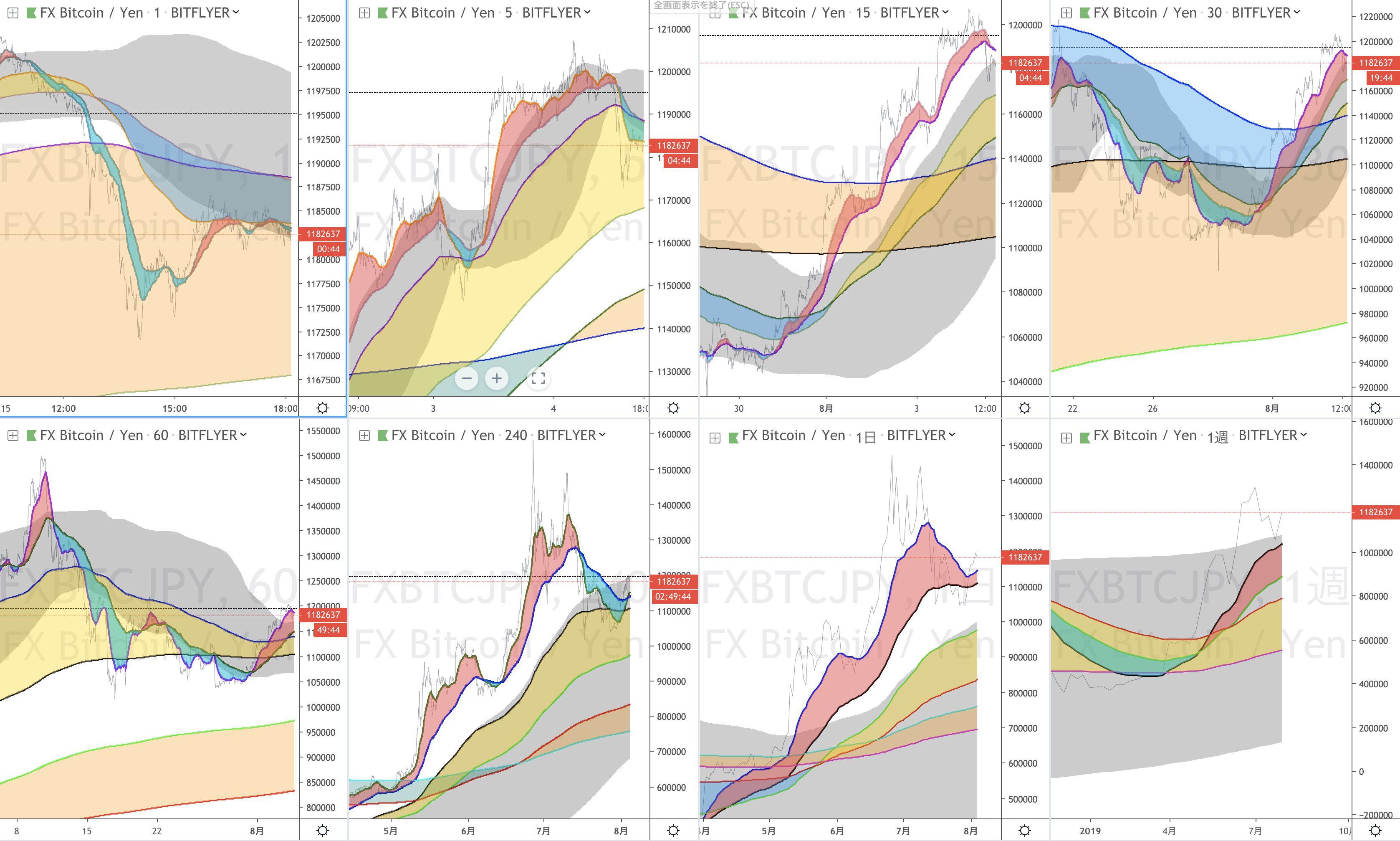 負けないチャートで見るビットコピン 週足チャート分析