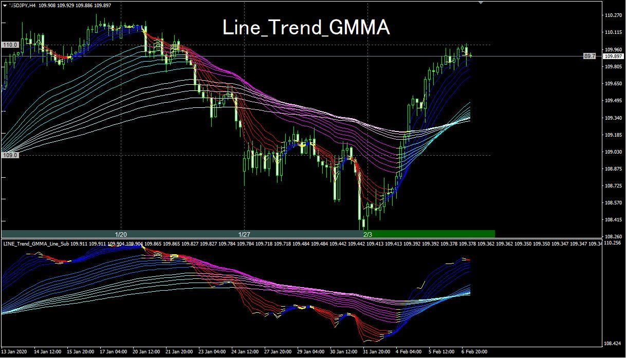 メインチャート及びサブチャートにGMMAをそれぞれ表示