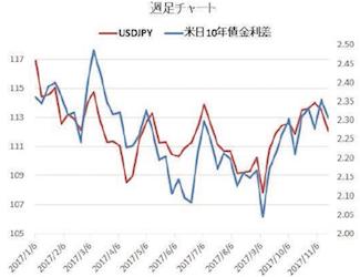 10年債の利回り格差と為替相場の関連性[太田二郎]