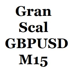 安全・安定設計、高勝率&低DDのGBP/USDのM15のスキャルピング
