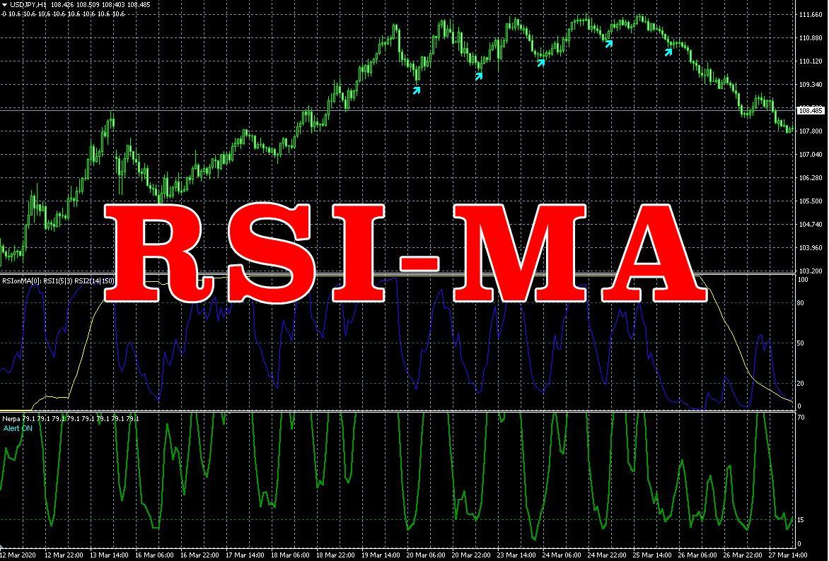 スキャルピング、バイナリーで猛威を振るう「RSI-MAセット」