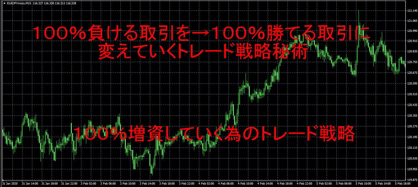 100%負ける取引を→100%勝てる取引に変えていくトレード戦略秘術