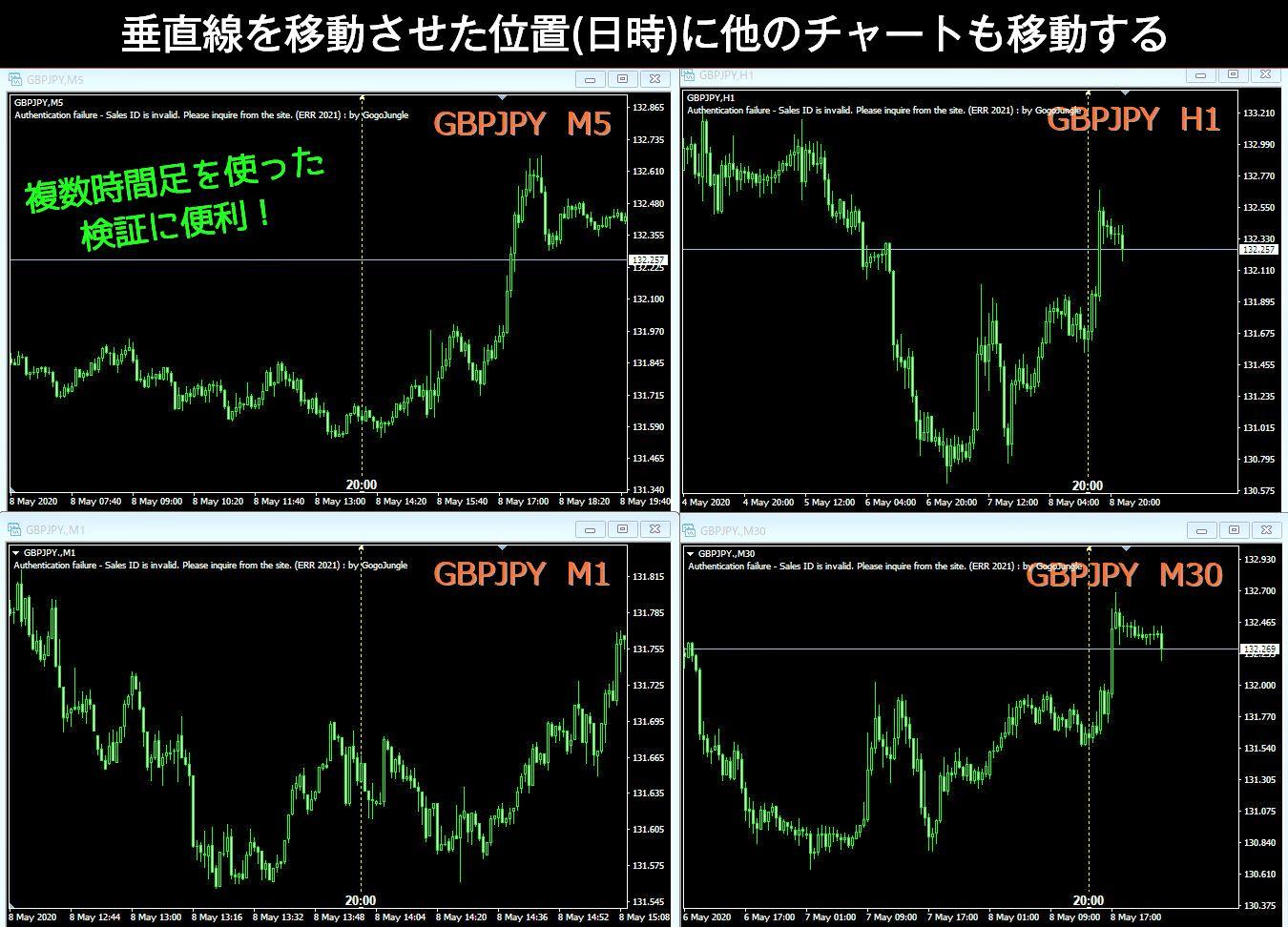 「通貨ペア・ライン・時間軸」すべて複数チャートで同期する|MT4インジケーター「PairLine_Multi_Sync」