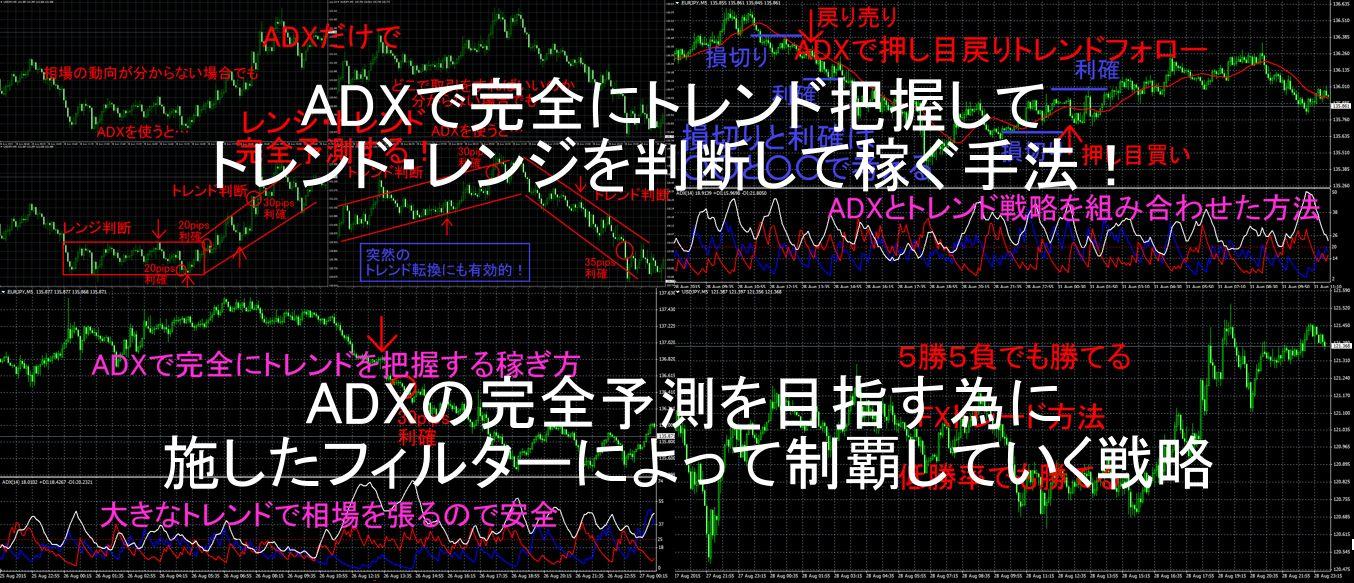 ADXの完全予測を目指す為に施したフィルターによって制覇していく戦略