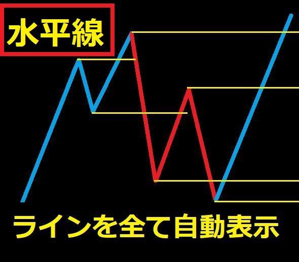 【ダウ理論】トレンドライン&水平線自動描画ツール