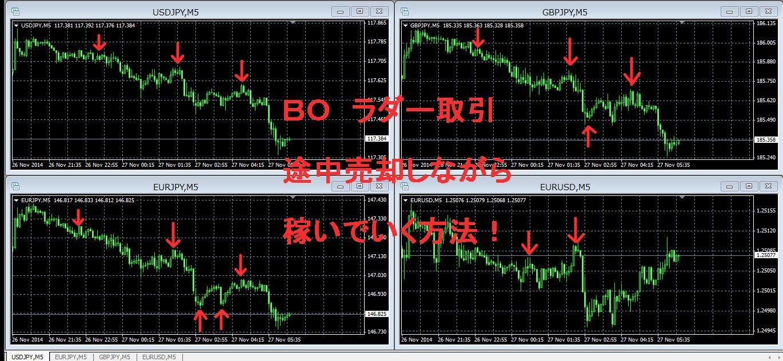 BOのラダー取引で途中売却して稼いでいく方法!