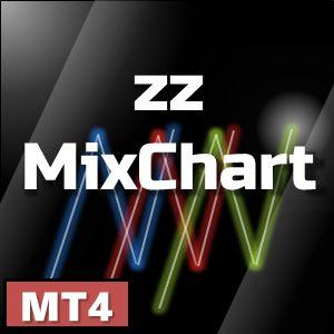【zz_MixChart Ver 1.08】合成チャートで通貨ごとのトレンドを把握。逆相関を探して優位にトレード!!MT4用カスタムインジケーター。