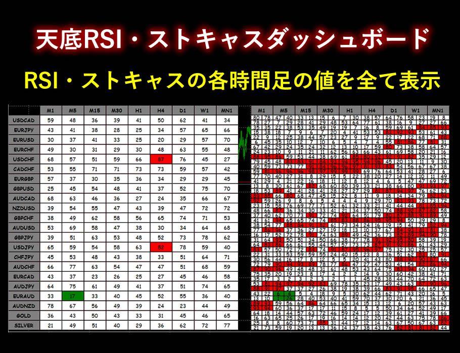 各通貨の相場の天と底がわかります。RSI・ストキャスの各時間足の値を全て表示。