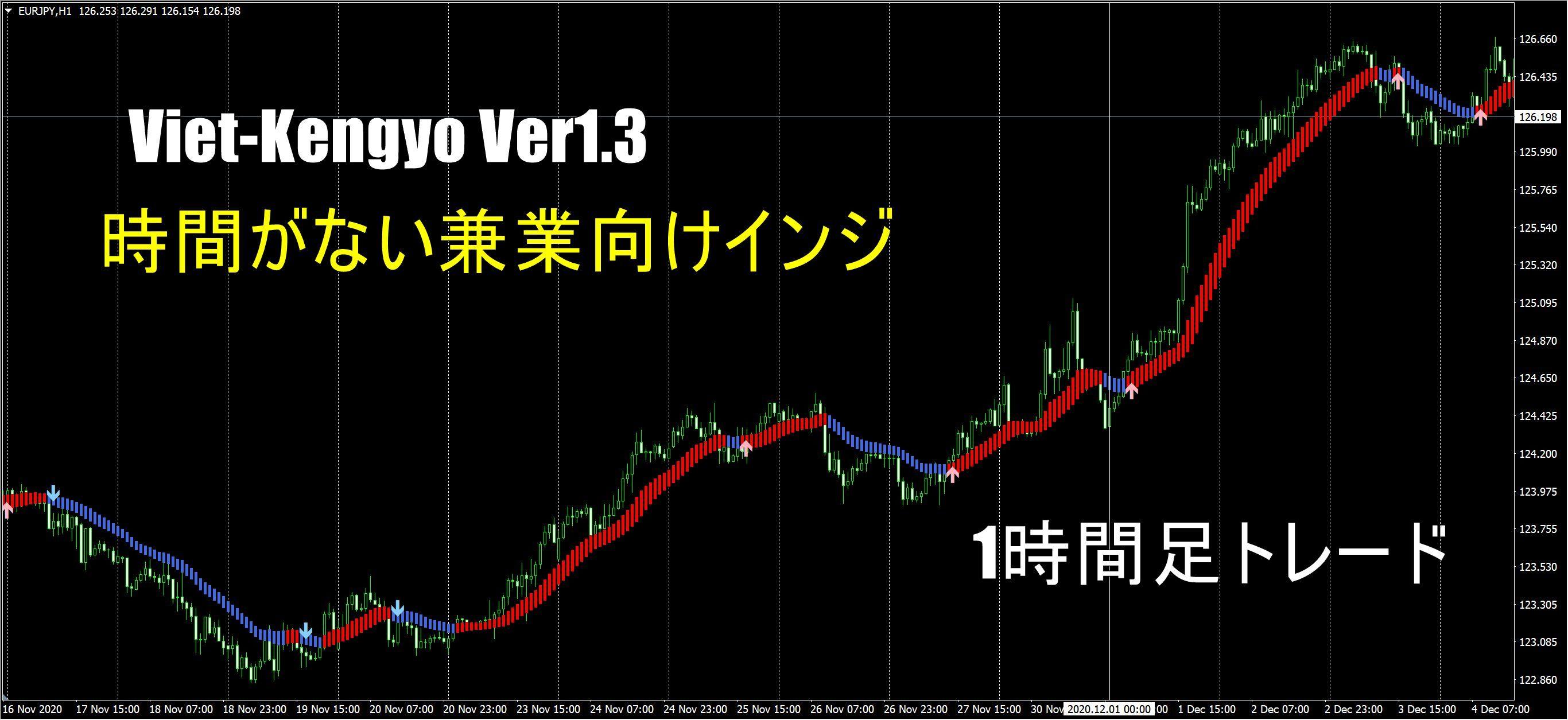 【月間200pips兼業者向けインジ】Viet-kengyo Ver1.3