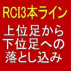 RCI3本ラインの特徴を生かして、下位足でトレンド転換、押し目買いや戻り売りを待つ形に持ち込む。40以上のケーススタディ。