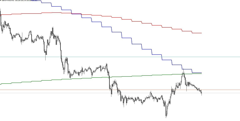 異なった時間軸の移動平均線を表示させることができます。