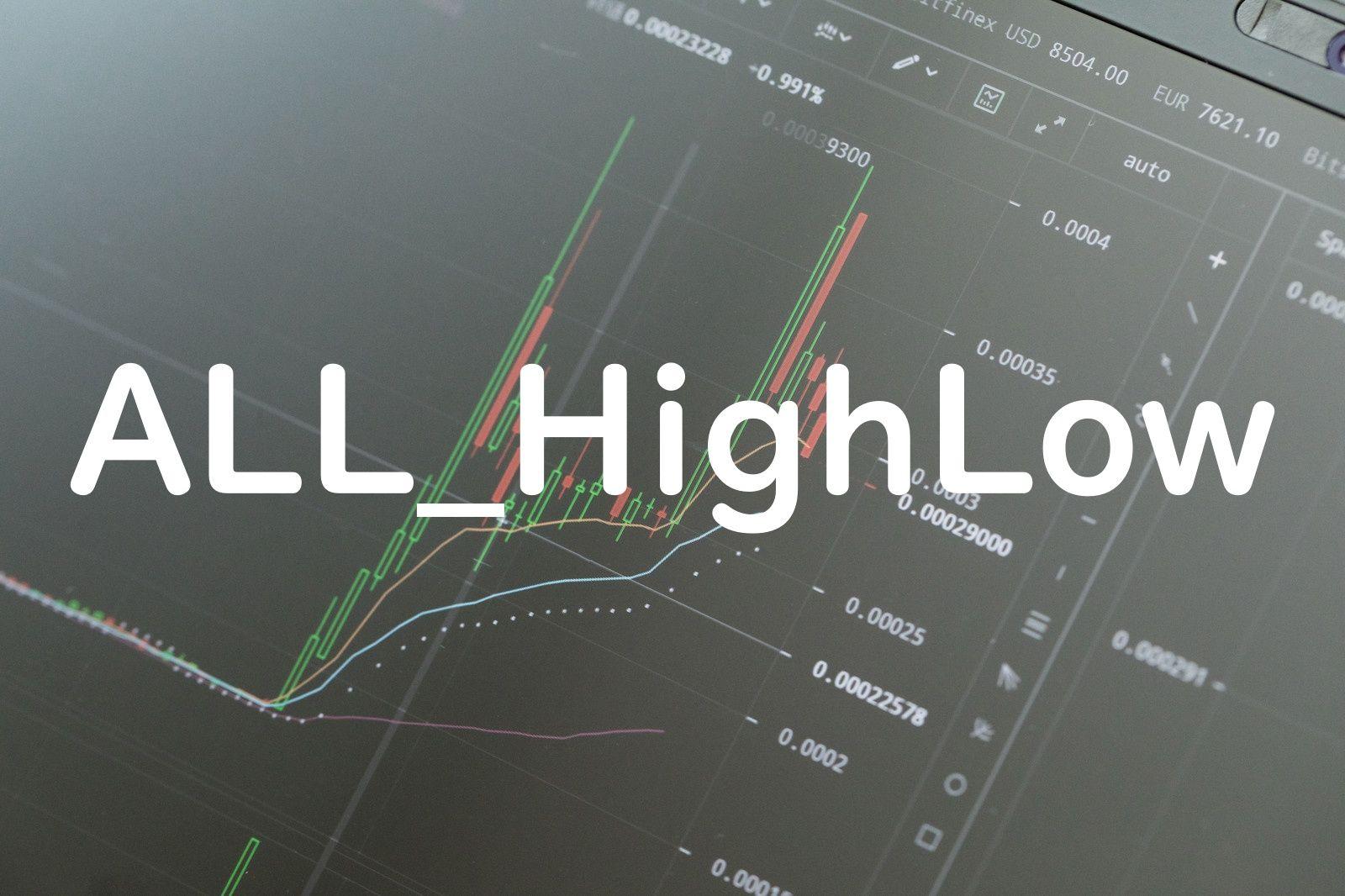 前日(先週、先月、去年)の高値と安値を自動表示するインジケーター