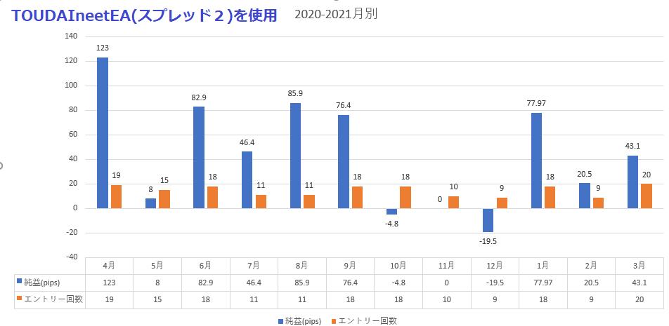 元東大生とニートが開発したPF2.0越えインジケーター!過去5年間の全ての年でプラス純益!エントリー数1000over!