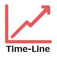 日本時間をチャートに表示、本日の高値と安値を表示、昨日の高値と安値を表示