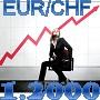 爆益フィルター搭載!!EUR/CHFのマーチンゲール&MM&爆益フィルターで逆放物線利益曲線!!