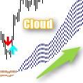 移動平均線で雲を表示するMA Cloud