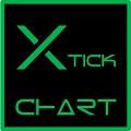 スキャルピングのお供に、Xtick Chart