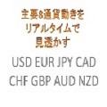 主要8通貨リアルタイム強弱リスト