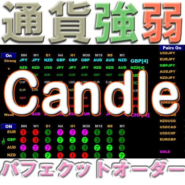 通貨強弱Candle 一目瞭然 8通貨(28通貨ペア) 全時間足 強さランキング