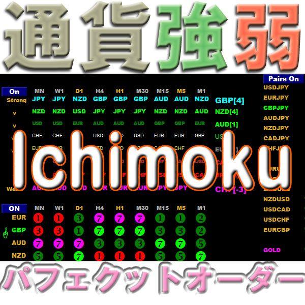 通貨強弱Ichimoku 一目瞭然 8通貨(28通貨ペア) 全時間足 強さランキング